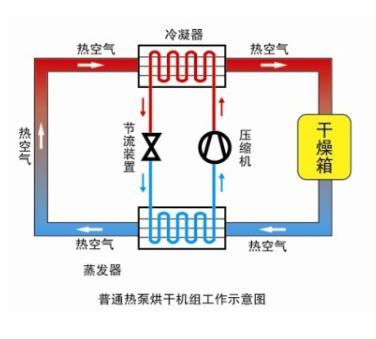 普通热泵烘干机组工作示意图