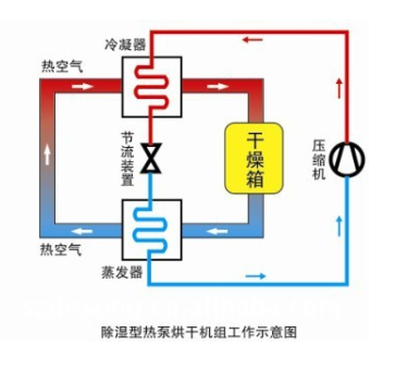 除湿型热泵烘干机组工作示意图