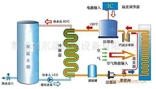 侧吹式空气能热水器 9大特点